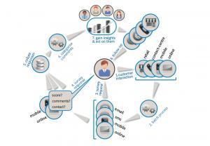 Connaissez-vous les systèmes de recommandation ?